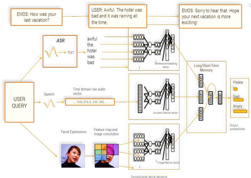 Figure 3 for Towards Empathetic Human-Robot Interactions