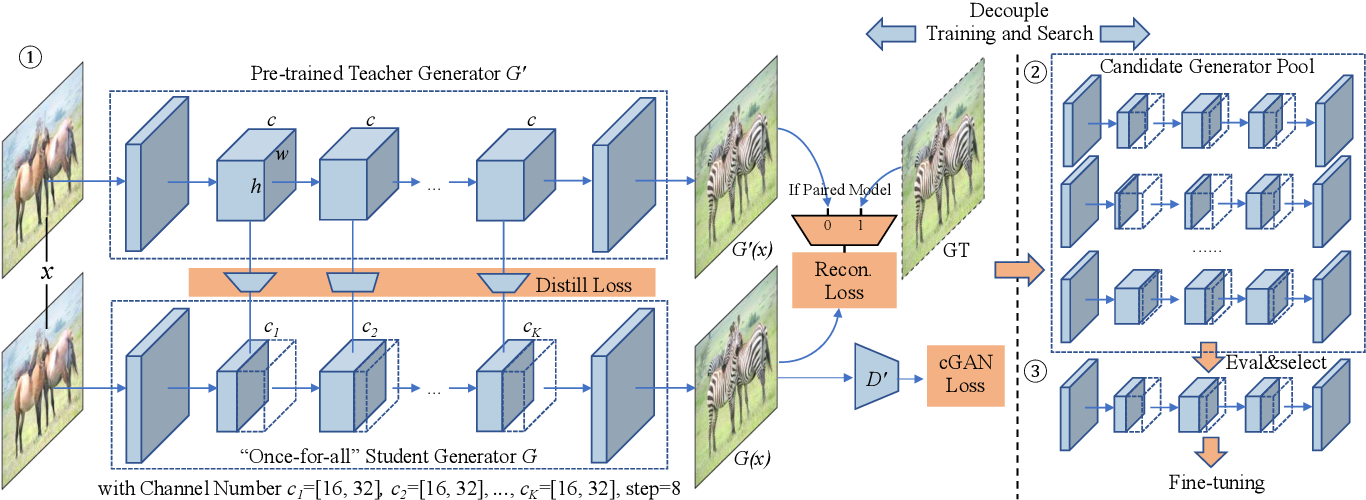 Figure 4 for GAN Compression: Efficient Architectures for Interactive Conditional GANs