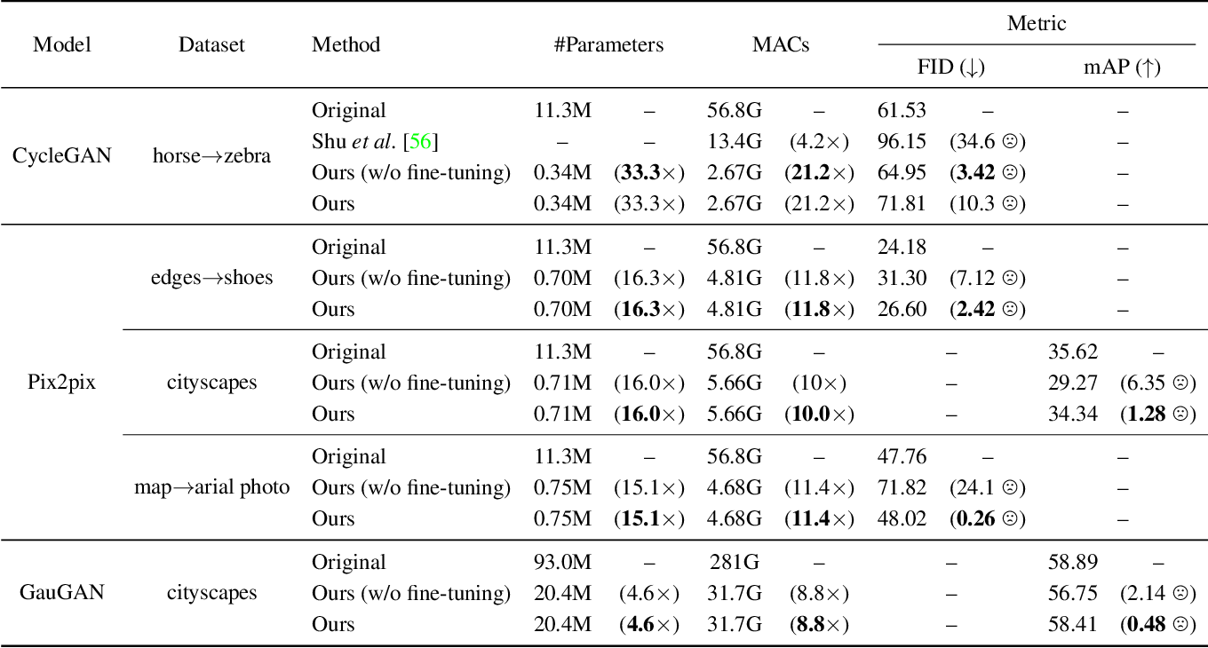 Figure 1 for GAN Compression: Efficient Architectures for Interactive Conditional GANs