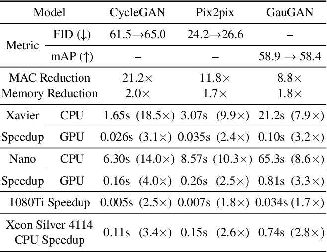 Figure 3 for GAN Compression: Efficient Architectures for Interactive Conditional GANs