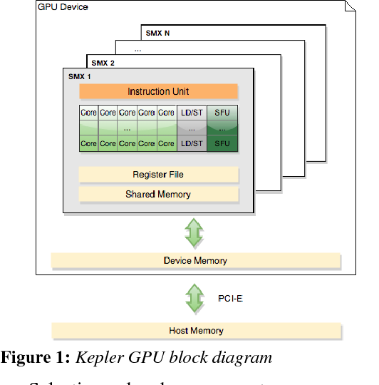PDF] AN IMPROVED IMPLEMENTATION OF PARALLEL SELECTION ON GPUs