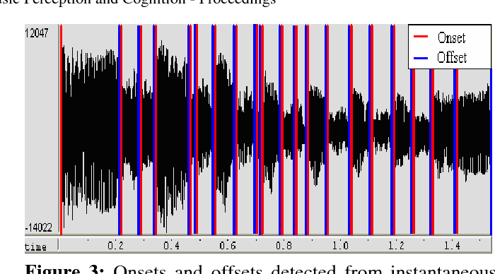 Automatic characterization of ornamentation from bassoon recordings