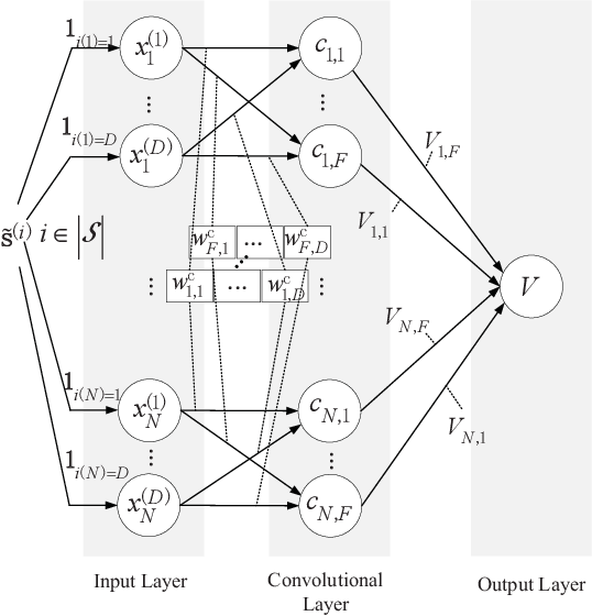 Figure 3 for Multi-user Resource Control with Deep Reinforcement Learning in IoT Edge Computing