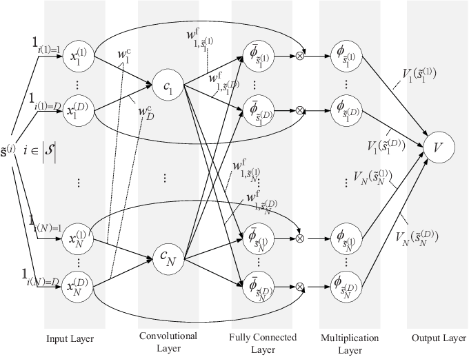 Figure 4 for Multi-user Resource Control with Deep Reinforcement Learning in IoT Edge Computing