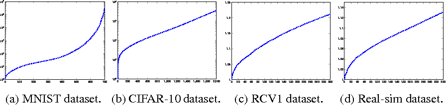 Figure 1 for Solving Ridge Regression using Sketched Preconditioned SVRG