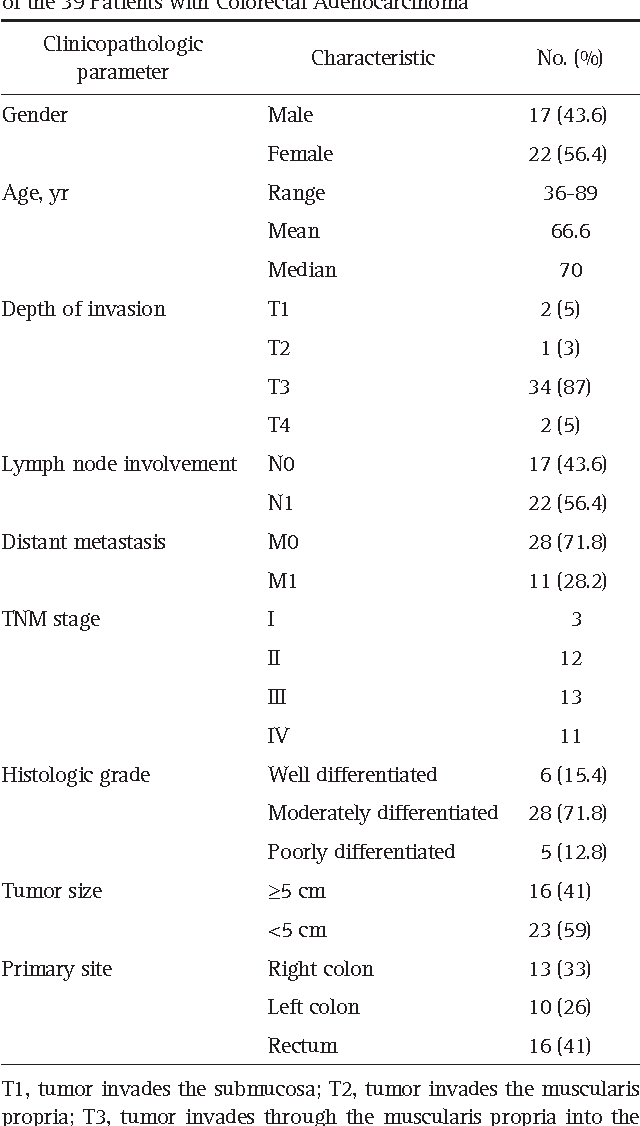 Table 1. The Basic Characteristics and Clinicopathologic Parameters of the 39 Patients with Colorectal Adenocarcinoma