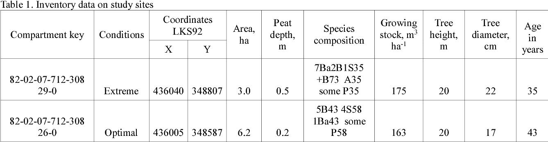 PDF] EFFICIENCY OF VIMEK 610 2 FORWARDER AND ITS IMPACT ON SOIL IN