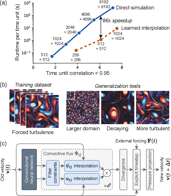 Figure 1 for Machine learning accelerated computational fluid dynamics
