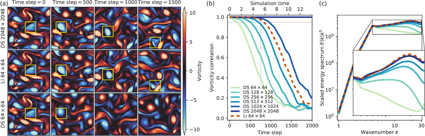Figure 2 for Machine learning accelerated computational fluid dynamics