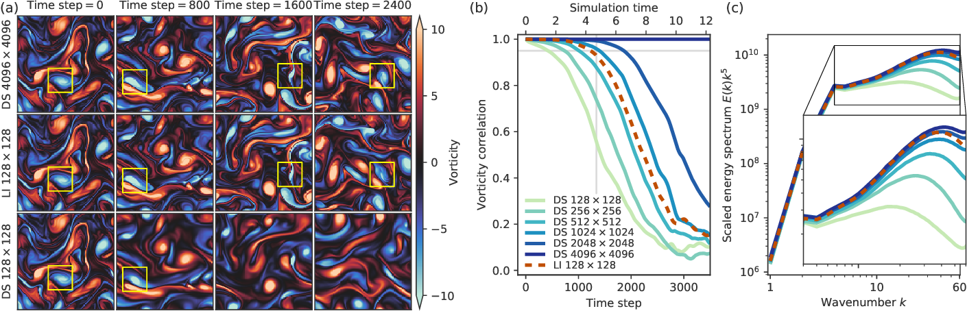 Figure 4 for Machine learning accelerated computational fluid dynamics