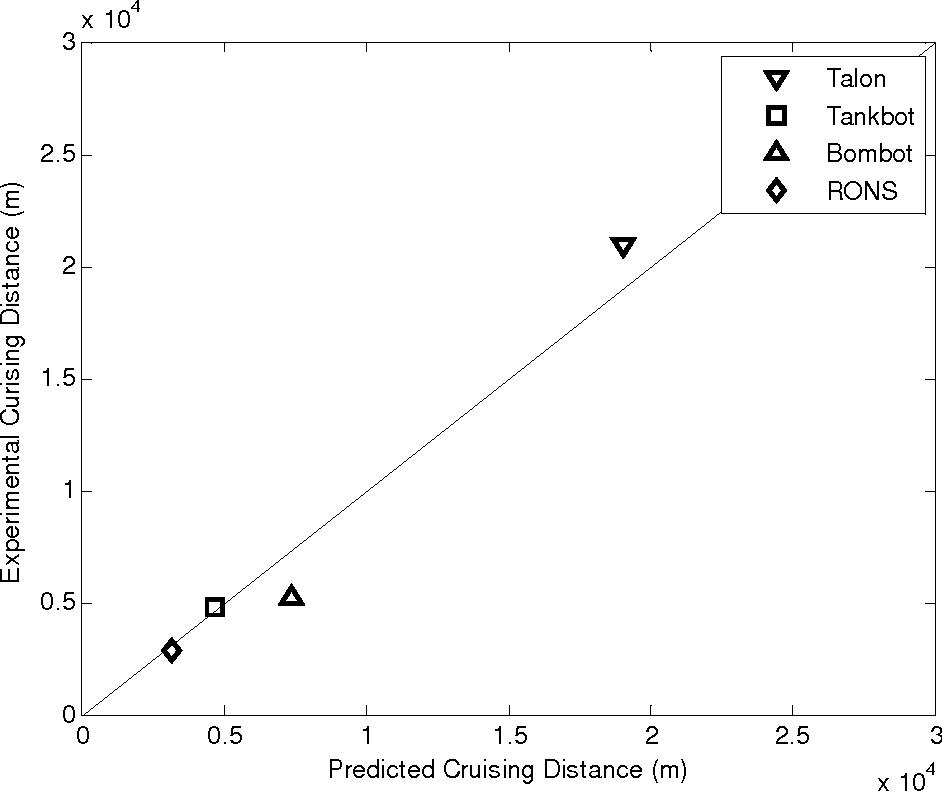 figure 3-13