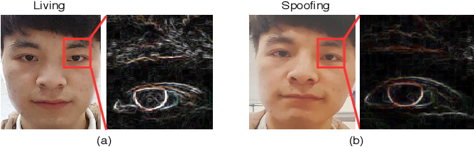 Figure 1 for Deep Spatial Gradient and Temporal Depth Learning for Face Anti-spoofing