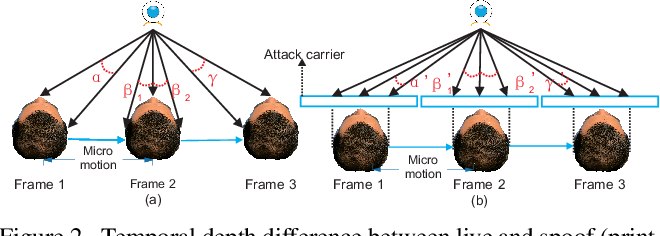Figure 2 for Deep Spatial Gradient and Temporal Depth Learning for Face Anti-spoofing