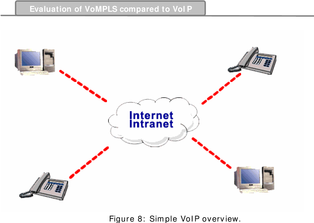 voice over ip interoperability thesis