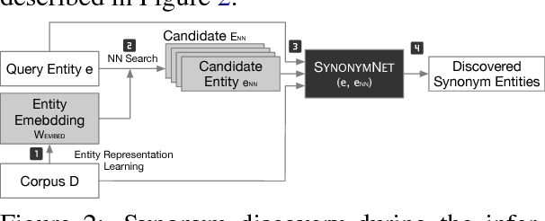 Figure 3 for SynonymNet: Multi-context Bilateral Matching for Entity Synonyms