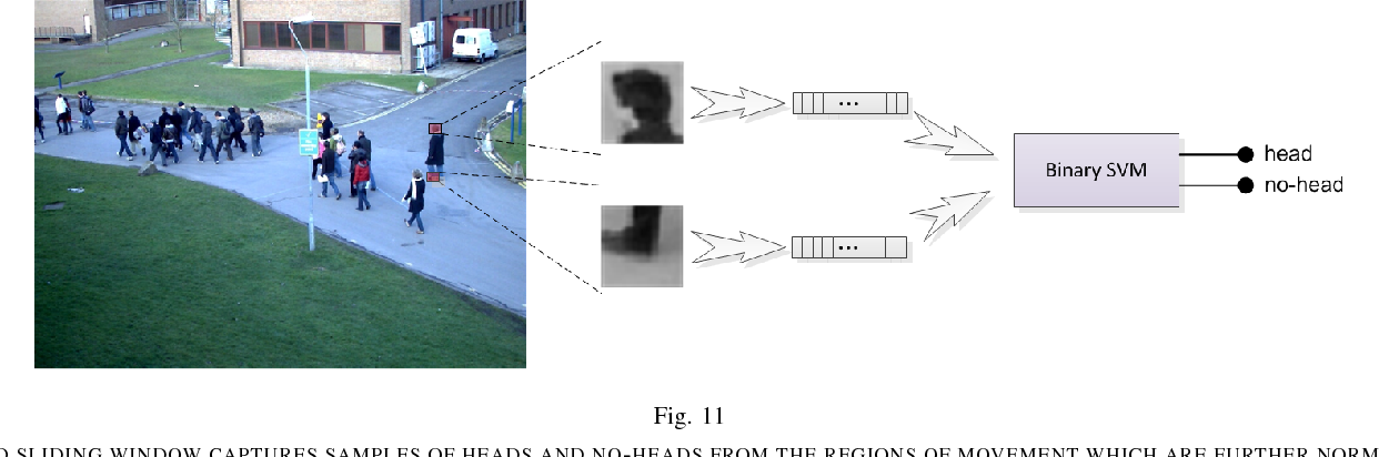 Figure 3 for People Counting in Crowded and Outdoor Scenes using a Hybrid Multi-Camera Approach