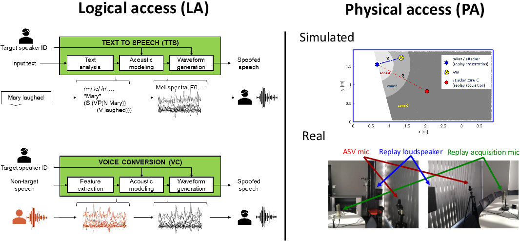 Figure 1 for ASVspoof 2019: spoofing countermeasures for the detection of synthesized, converted and replayed speech