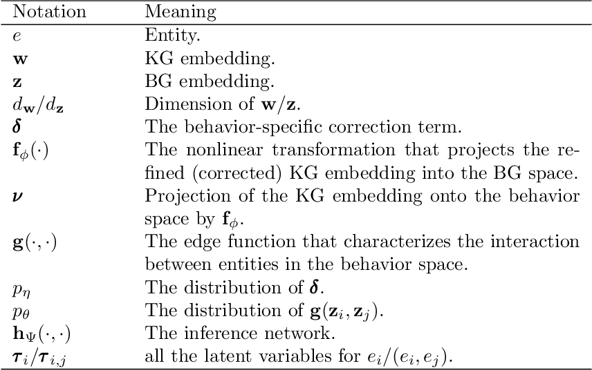 Figure 2 for Bayes EMbedding (BEM): Refining Representation by Integrating Knowledge Graphs and Behavior-specific Networks