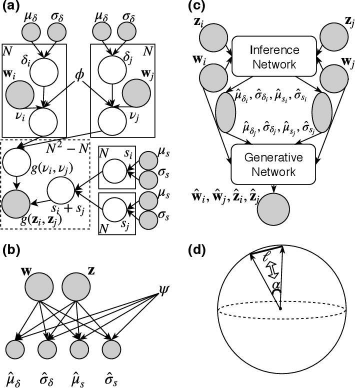 Figure 4 for Bayes EMbedding (BEM): Refining Representation by Integrating Knowledge Graphs and Behavior-specific Networks