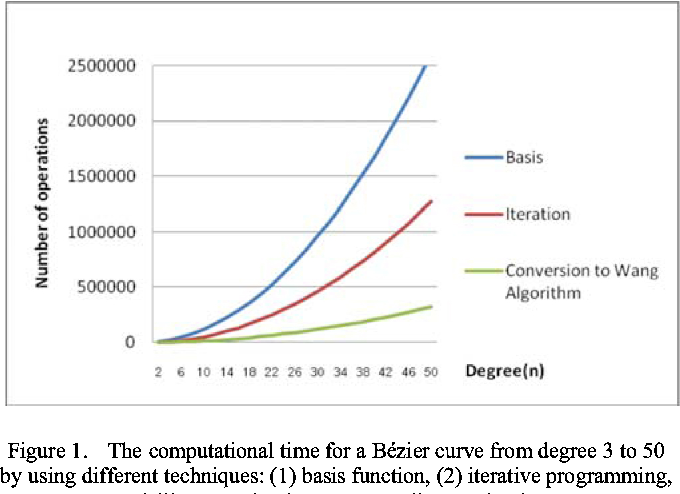 Figure 1 from Scan conversion for Bézier curve using degree