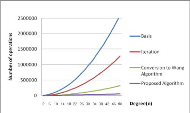 Figure 3 from Scan conversion for Bézier curve using degree