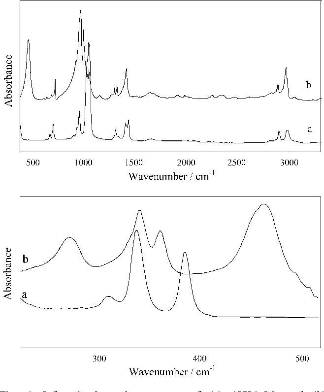 Figure 4 from Vibrational spectroscopic force field studies of