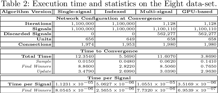 Figure 4 for A Multi-signal Variant for the GPU-based Parallelization of Growing Self-Organizing Networks