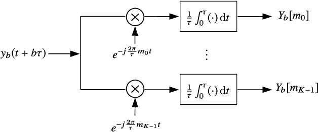 Figure 2 for Unambiguous Delay-Doppler Recovery from Random Phase Coded Pulses
