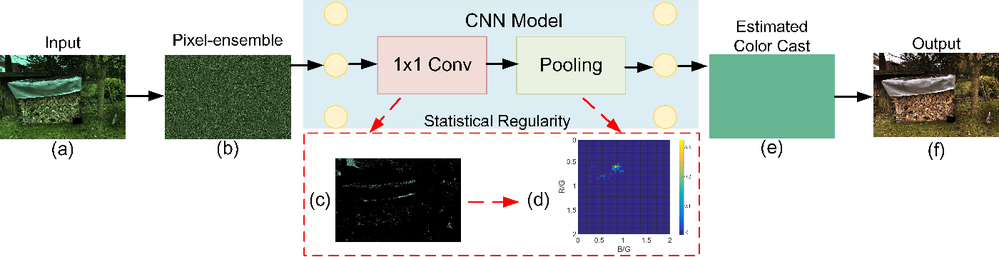 Figure 1 for Fully Point-wise Convolutional Neural Network for Modeling Statistical Regularities in Natural Images