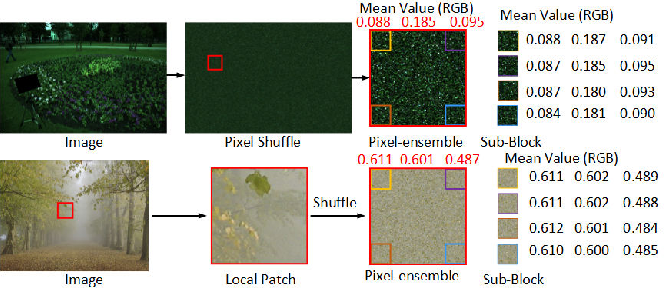 Figure 3 for Fully Point-wise Convolutional Neural Network for Modeling Statistical Regularities in Natural Images