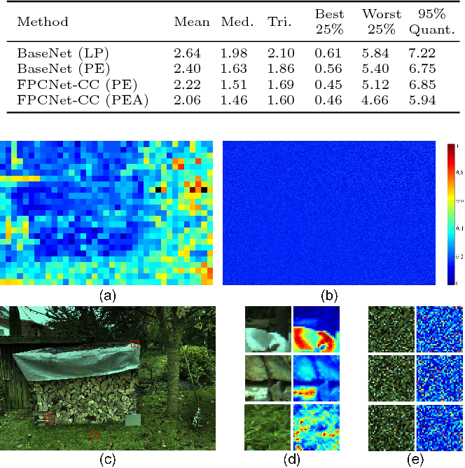 Figure 4 for Fully Point-wise Convolutional Neural Network for Modeling Statistical Regularities in Natural Images