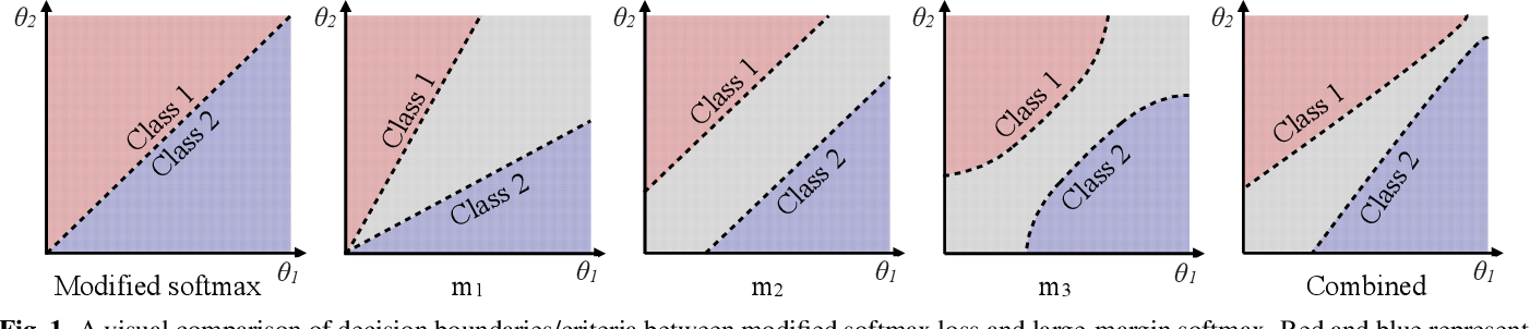 Figure 1 for Improved Large-margin Softmax Loss for Speaker Diarisation