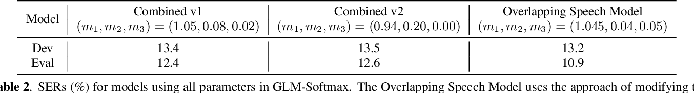 Figure 4 for Improved Large-margin Softmax Loss for Speaker Diarisation