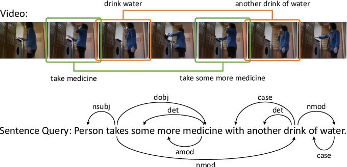 Figure 1 for Multi-Modal Interaction Graph Convolutional Network for Temporal Language Localization in Videos