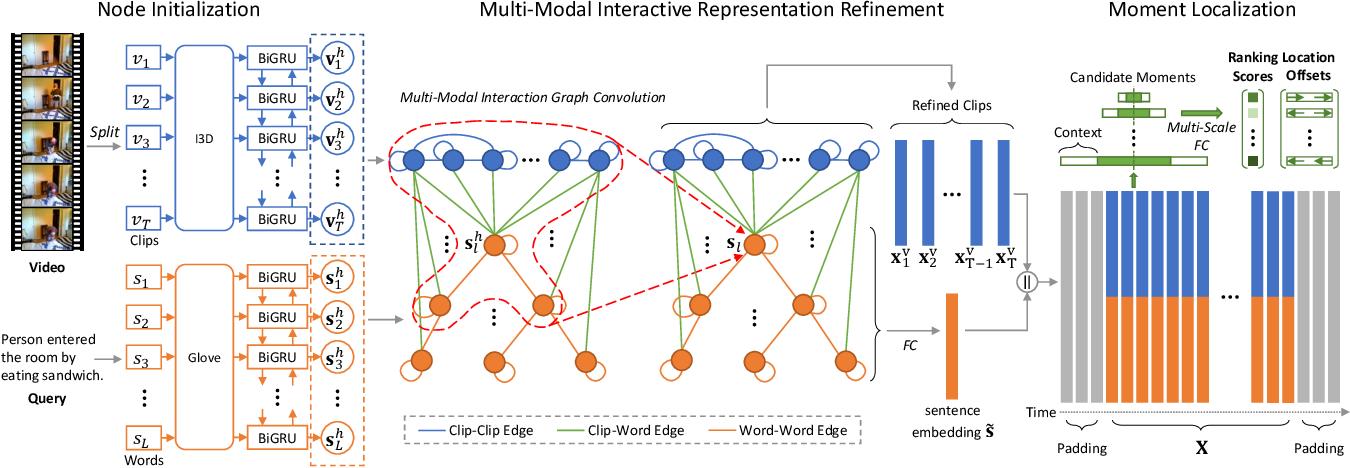 Figure 2 for Multi-Modal Interaction Graph Convolutional Network for Temporal Language Localization in Videos