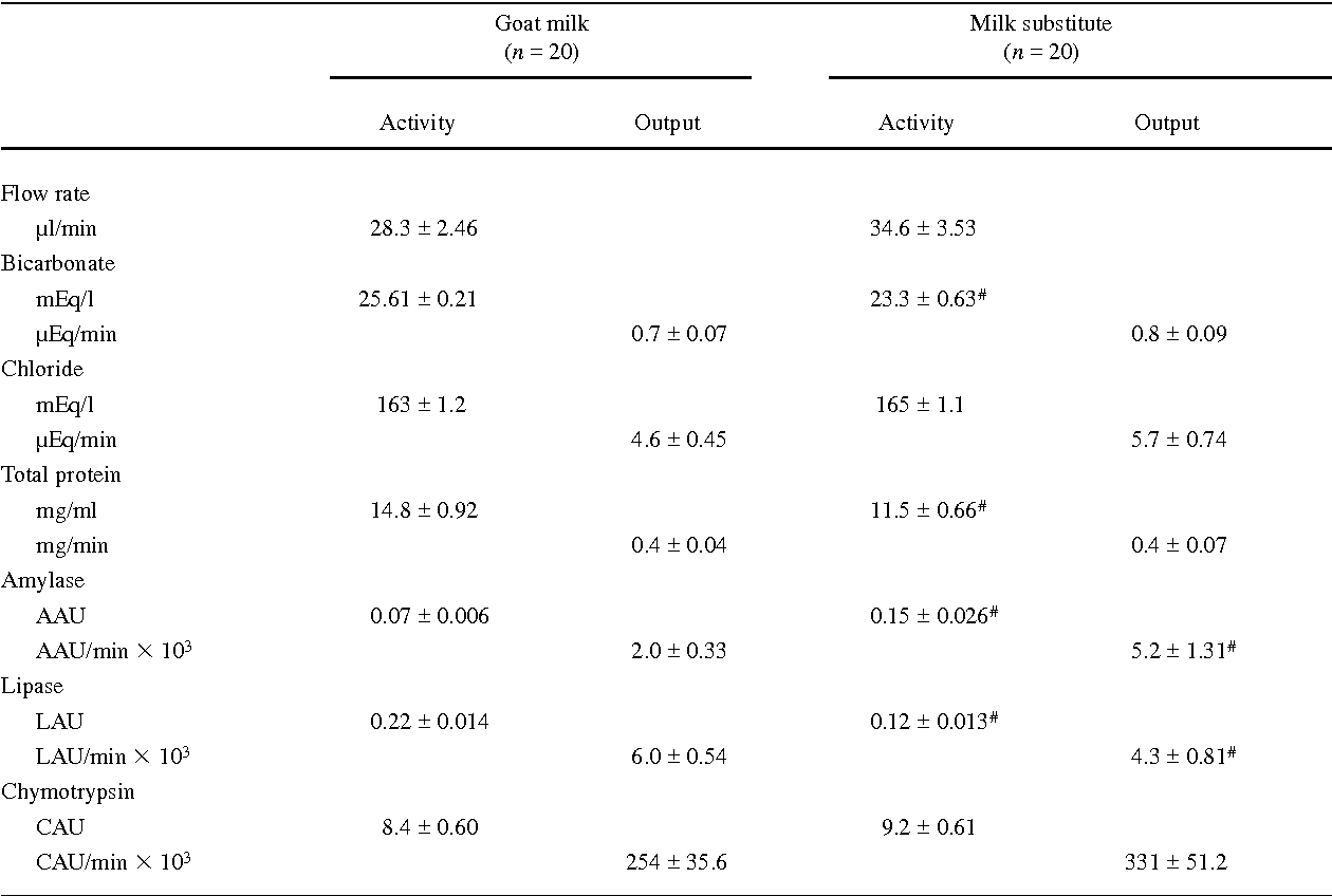 Table 2 From Exocrine Pancreatic Secretion In Suckling Goats