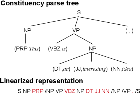 Figure 1 for Generating Sentences from Disentangled Syntactic and Semantic Spaces