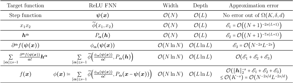 Figure 4 for Deep Network Approximation for Smooth Functions