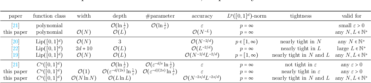 Figure 1 for Deep Network Approximation for Smooth Functions