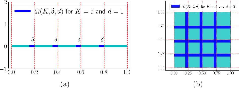 Figure 2 for Deep Network Approximation for Smooth Functions