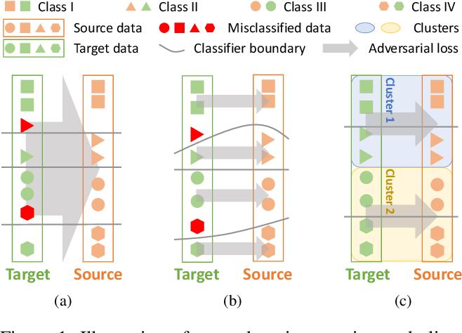 Figure 1 for Cross-Domain Grouping and Alignment for Domain Adaptive Semantic Segmentation