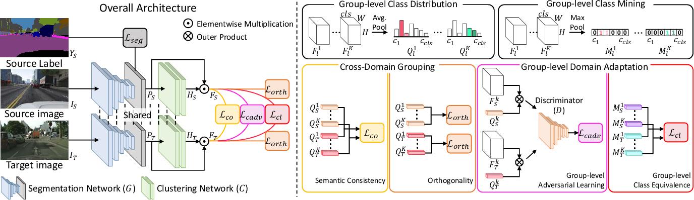Figure 4 for Cross-Domain Grouping and Alignment for Domain Adaptive Semantic Segmentation