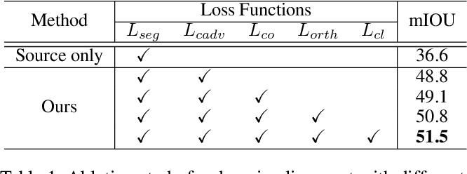 Figure 2 for Cross-Domain Grouping and Alignment for Domain Adaptive Semantic Segmentation