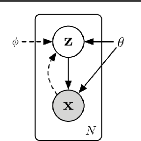 Figure 1 for Semi-Supervised Learning of Bearing Anomaly Detection via Deep Variational Autoencoders