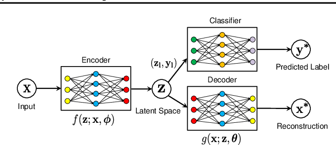 Figure 3 for Semi-Supervised Learning of Bearing Anomaly Detection via Deep Variational Autoencoders