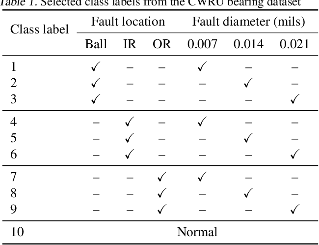 Figure 2 for Semi-Supervised Learning of Bearing Anomaly Detection via Deep Variational Autoencoders