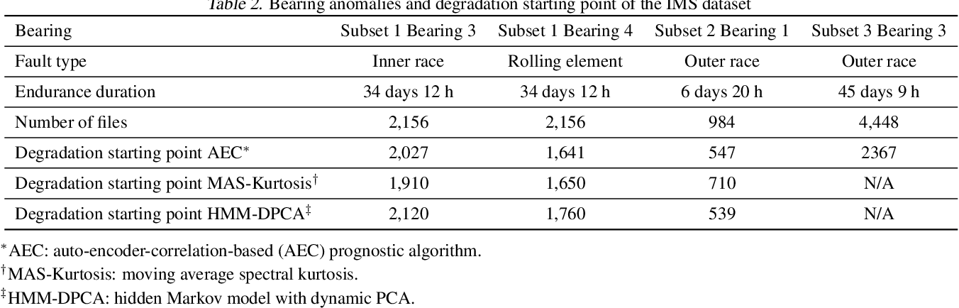 Figure 4 for Semi-Supervised Learning of Bearing Anomaly Detection via Deep Variational Autoencoders