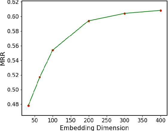 Figure 1 for Tucker decomposition-based Temporal Knowledge Graph Completion