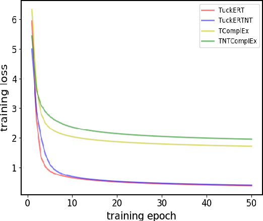Figure 3 for Tucker decomposition-based Temporal Knowledge Graph Completion