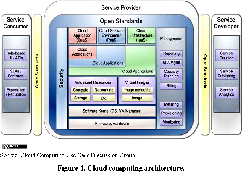 PDF] A User Identity Management Protocol for Cloud Computing
